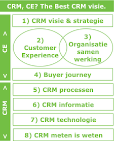 Visie integraal Cx en CRM