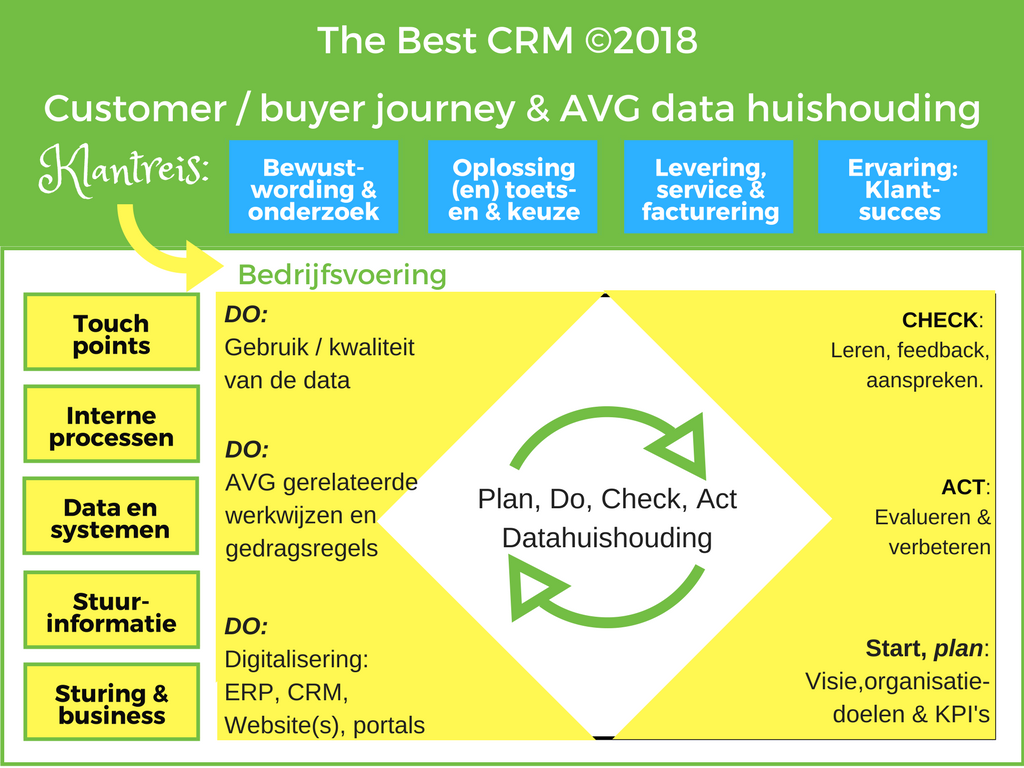 The Best CRM | customer Journey en AVG datahuishouding