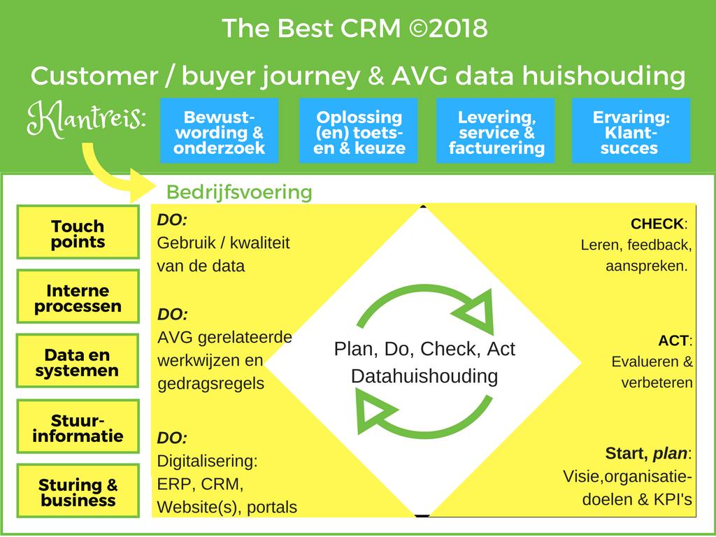 The Best CRM | customer Journey en AVG datahuishouding