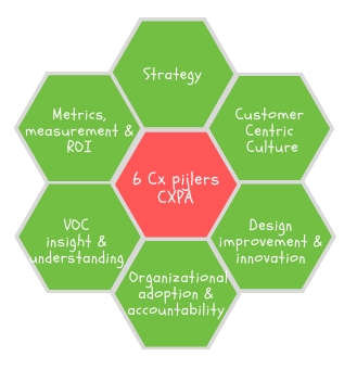 De 6 pijlers van Customer experience