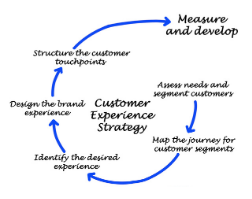 Customer experience strategie