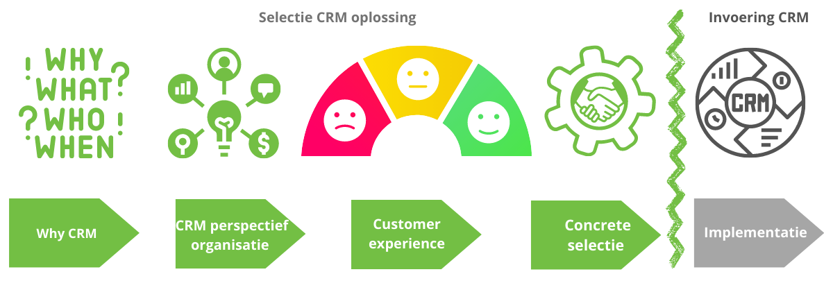 CRM pakketselectie | Edwin Best CRM en Cx