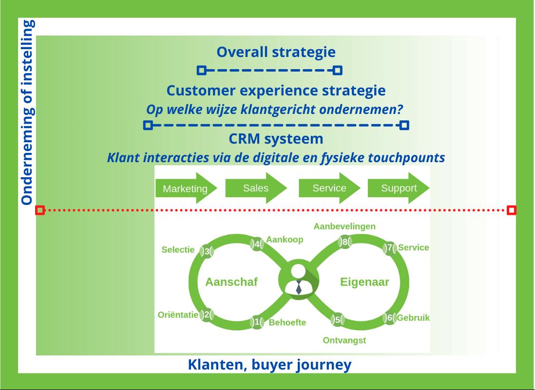 Succesvol klantgericht ondernemen met in de samenhang CRM en Cx